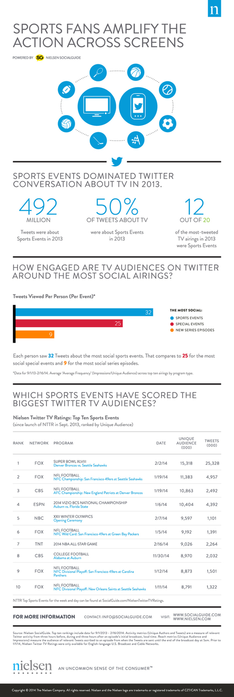 Sports Fans Amplify the Action Across Screens - SocialGuide   Sports and digital   Scoop.it