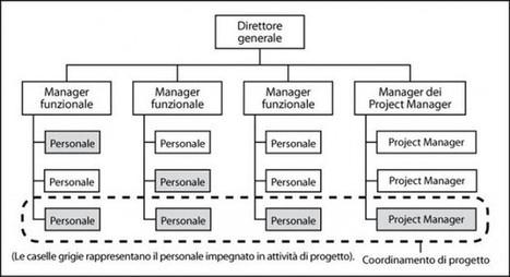 5 domande per migliorare l'efficacia del Project Management | corradosorge | Scoop.it