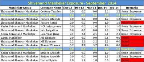 Shivanand Mankekar Portfolio update | India - Equity Investment | Scoop.it