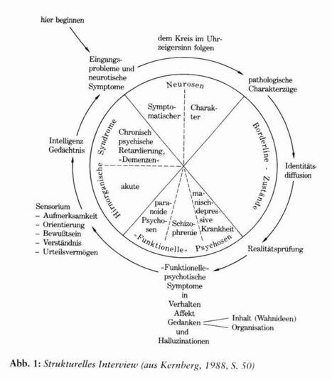Sozialpsychologie: Gruppenstrukturen, Gruppenmodelle, soziales Lernen, Gruppendynamik, Gruppentherapie - aber was wär' denn eigentlich normal?   personal development and coaching   Scoop.it