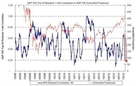 Correlation Collapse Cause For Corrective Concern   A World of Debt   Scoop.it