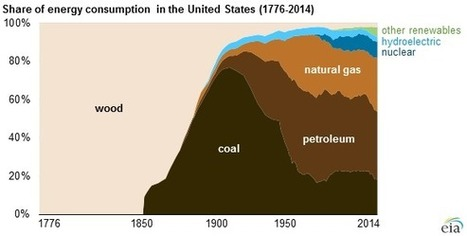 Fossil fuels have made up at least 80% of U.S. fuel mix since 1900 - Today in Energy - U.S. Energy Information Administration (EIA)   Sustainable Futures   Scoop.it
