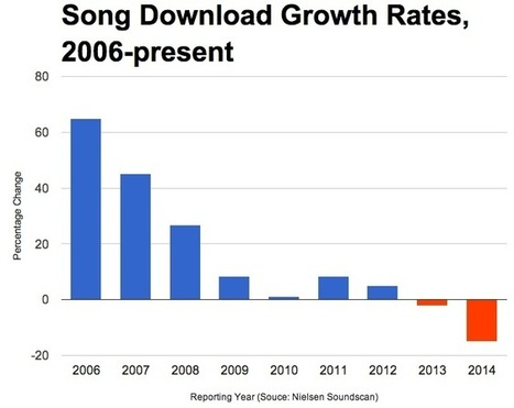 Song Downloads Are Down 15% | Old School Music Production | Scoop.it