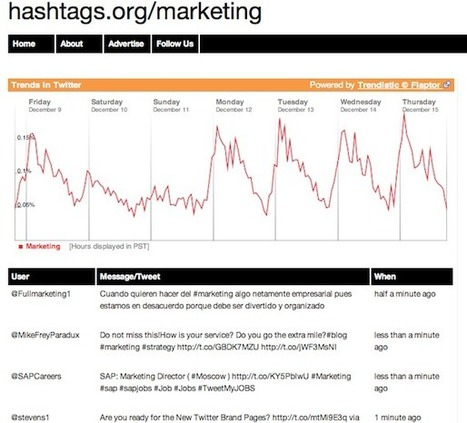 Tracking Social Media Trends For Awesome Link Bait Ideas | Great Ideas for Non-Profits | Scoop.it
