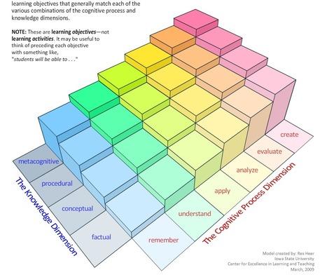 A Model of Learning Objectives   Media Literacy is Elementary   Scoop.it