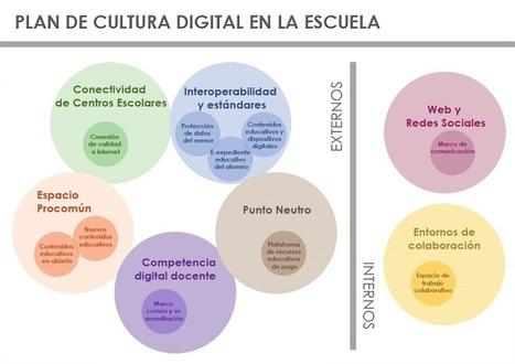 Plan de Cultura Digital en la Escuela | Blog de INTEF | Modelos Pedagógicos | Scoop.it