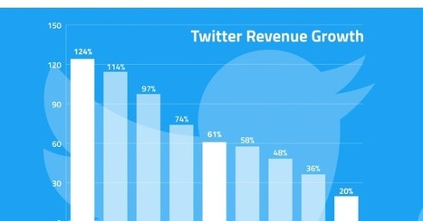 The new number crushing Twitter: revenue growth down from 60% to20% | ANALYZING EDUCATIONAL TECHNOLOGY | Scoop.it