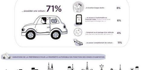 Mobilité :  l'automobile a de beaux jours devant elle ! | PDE | Scoop.it