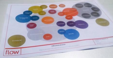 Experiencia del cliente: Pensar nuestro negocio desde fuera hacia dentro - Retail Marketing Flow | Flow, from brand to build | Scoop.it