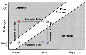 The Psychology of Flow (in under 300 words) — PsyBlog | Success Leadership | Scoop.it