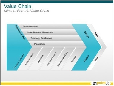 Michael Porter Value Chain Analysis PowerPoint | Culture génerale | Scoop.it