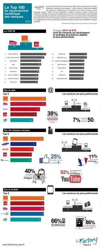 La Factory NPA – Le Top 100 du rayonnement numérique des marques | social média  brand expérience | Scoop.it