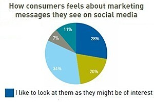 Social Media Disconnect: Are Marketers Out of Touch? | 3rd generation of marketing tools | Scoop.it