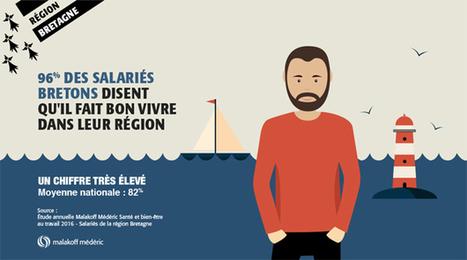 96% des salariés bretons pensent qu'il fait bon vivre en Bretagne - OuestJob | Développeur économique | Scoop.it