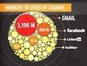 Social CRM: Effekte durch Einbindung von Social Sharing in CRM ... | Soziale Kundendienst Journal | Scoop.it
