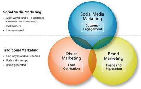 Best 2014 Social Media Marketing Strategies for Online Exposure | socialmediainterests | Scoop.it