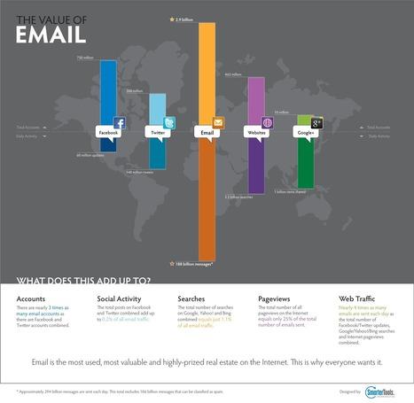 Is Email Marketing Dead? - Marketing & Technology Training | Social Media Marketing | Scoop.it