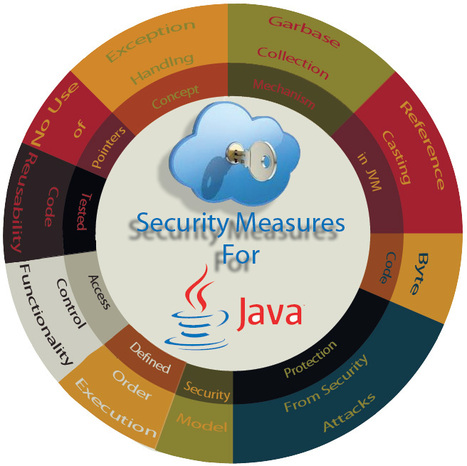 Why Projects developed in Java are more Secure Compared to other Language? | Web Development Services | Scoop.it