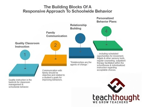 The Building Blocks Of A Responsive Approach To Schoolwide Behavior - | TeachThought | Scoop.it