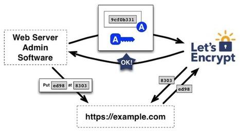 1 Million de certificats SSL gratuits déjà distribués par Let's Encrypt | L'actualité informatique en vrac | Scoop.it