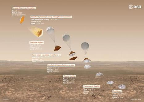 ExoMars Approaches The Red Planet | More Commercial Space News | Scoop.it