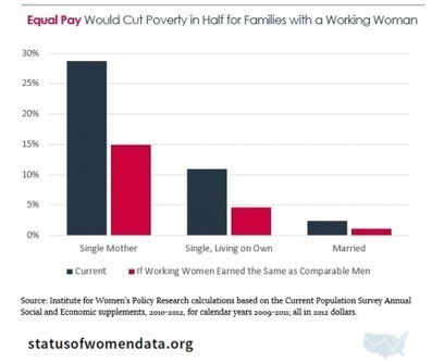 Closing the gender wage gap could pull half of working single moms out of poverty | Fabulous Feminism | Scoop.it