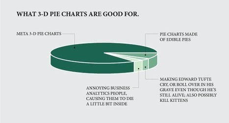 What 3-D pie charts are good for | Data Visualization & Infographics | Scoop.it