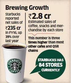 Starbucks' sales jump 39 per cent in FY16 - The Economic Times | Indian Travellers | Scoop.it