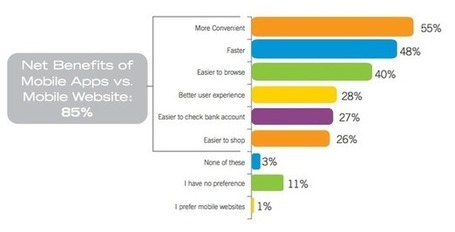 85% of consumers favour apps over mobile websites | How to Grow Your Business Online | Scoop.it