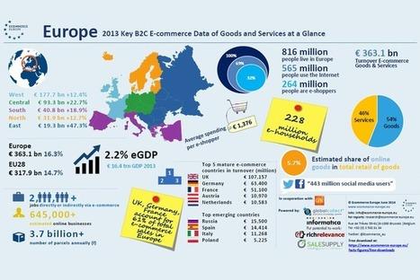 L'e-commerce européen dominé par le UK, l'Allemagne et la France | #Commerce | Scoop.it