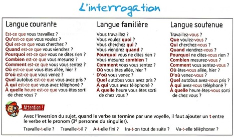 L'interrogation | Mon Agenda FLE | Scoop.it