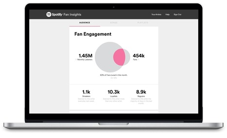 Introducing Spotify Fan Insights | MUSIC:ENTER | Scoop.it