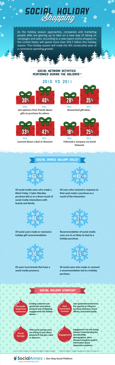 Social Holiday Shopping (Infographic) | Business 2 Community | Patrick Kitchell and Social Media | Scoop.it