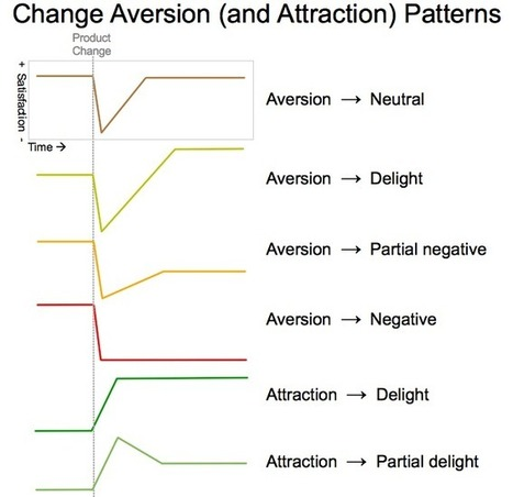Change aversion: why users hate what you launched (and what to do about it) | UX Articles and Tools | Scoop.it