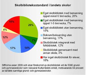 skolbibkommuner - Skolbibkommuner | Uppdrag : Skolbibliotek | Skolebibliotek | Scoop.it
