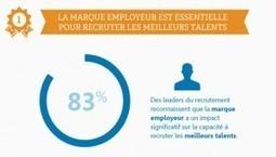 L'importance de la marque employeur pour les recruteurs - Parlons RH | Réputation 2.0 | Scoop.it