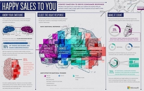 Happy Sales to You: Convey Emotion to Drive Consumer Response [Infographic] | Sales Drive | Scoop.it