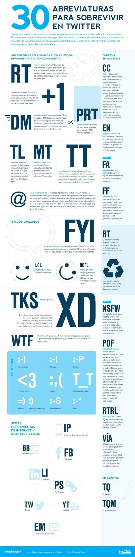 30 abreviaturas para sobrevivir en Twitter | Sinapsisele 3.0 | Scoop.it