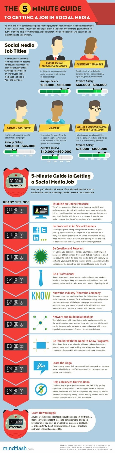 Infographics   Social Media Article Sharing   Scoop.it