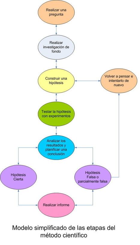 Hechos, teorías e hipótesis. | Investigación Educativa | Scoop.it