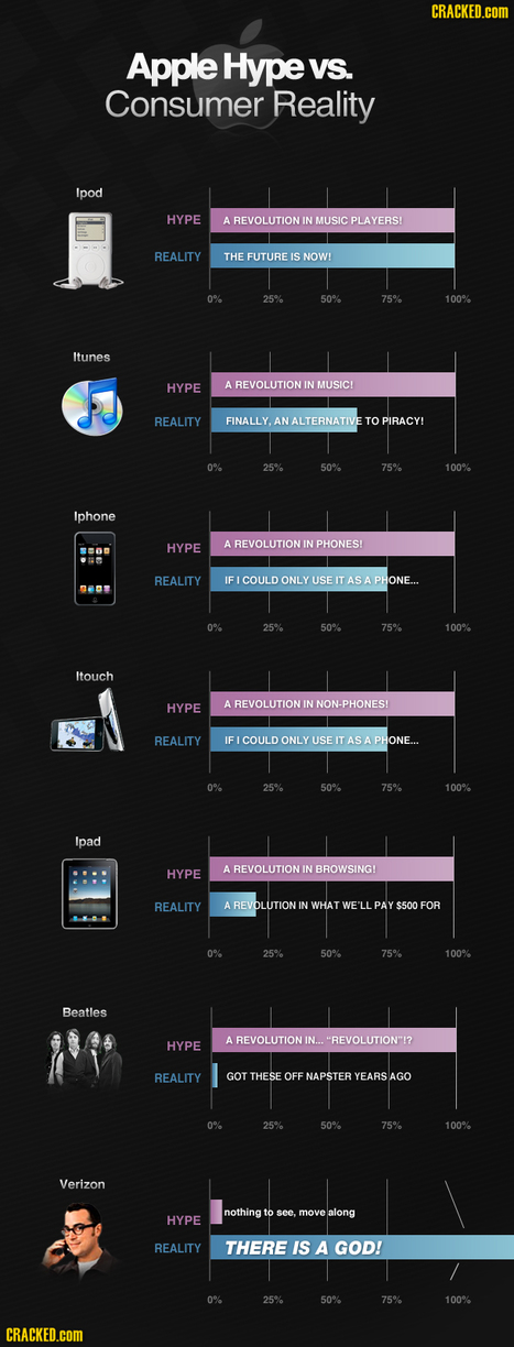 Apple: Hype vs. Reality | Infographics | Scoop.it