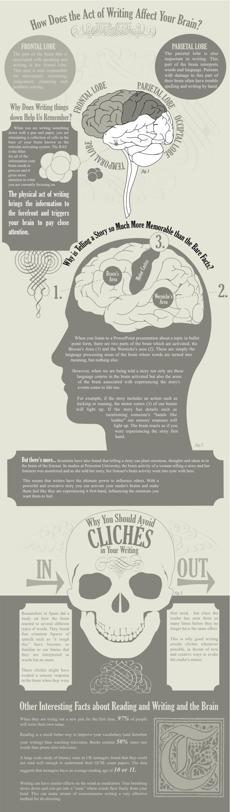 How Does Writing Affect Your Brain? [infographic] | Learning With Social Media Tools & Mobile | Scoop.it