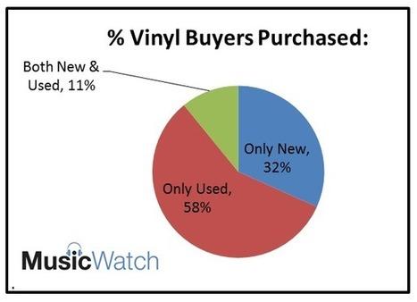Les amateurs de vinyles privilégient l'occasion, les plus jeunes achètent du neuf   It's just the beginning   Scoop.it