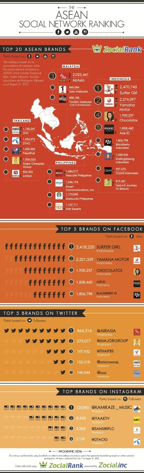 The Biggest Brands on Social Media in Southeast Asia [INFOGRAPHIC] | SMB Social Media Monitor | Scoop.it