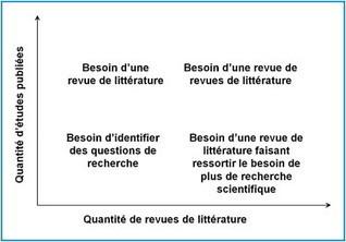 Dix règles simples pour rédiger une revue de littérature | Shrink and Geek | Scoop.it