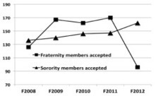 Fraternity recruitment numbers drop | Fraternity and Sorority Info | Scoop.it
