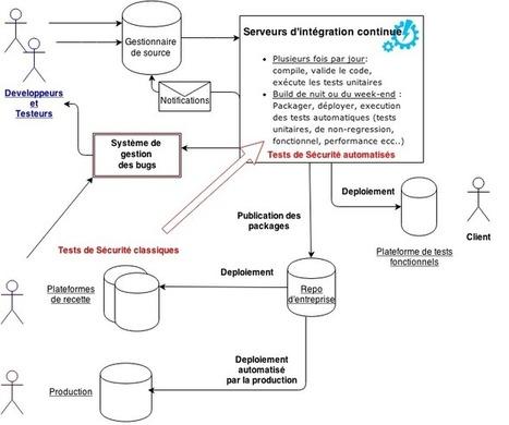 #Sécurité du #code et des #données: Le #Développement #Agile pour les #RSSI Responsables de la Sécurité | Information #Security #InfoSec #CyberSecurity #CyberSécurité #CyberDefence | Scoop.it