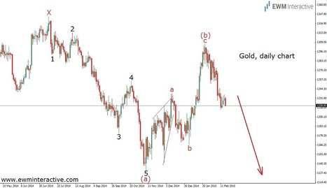 Gold Bears Ready For The Last Fight? - EWM Interactive | Education | Scoop.it
