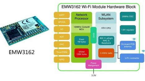 Another Radio Module for IoT fun – EMW3162 | Raspberry Pi | Scoop.it