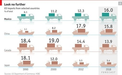 Mexico rising | ECON4 National and International Economy | Scoop.it